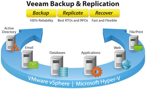 Veeam Backup & Replication 6
