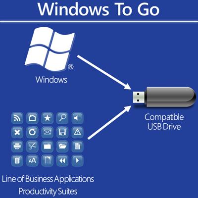 Windows to go скачать