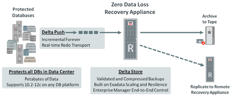 Recover database using backup control file