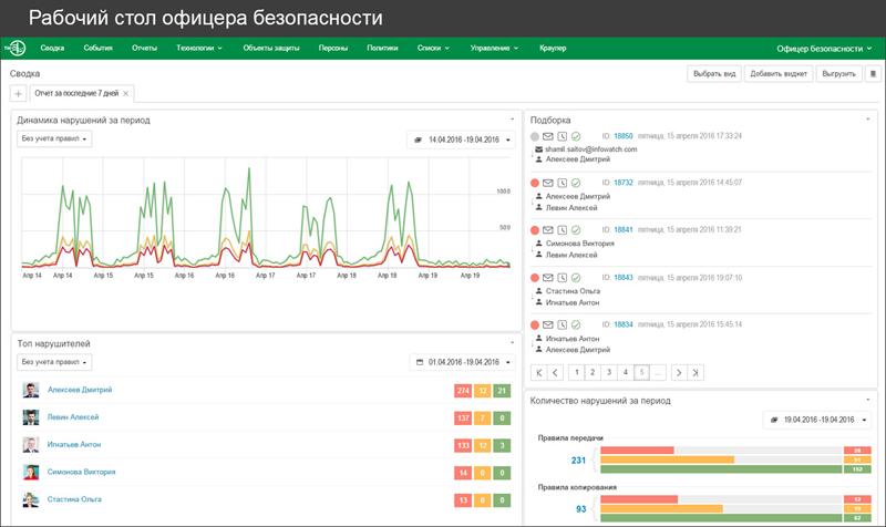 Новая версия Traffic Monitor от InfoWatch