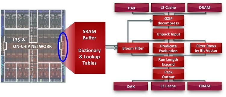 Блок Data Analytics Accelerator (DAX)
