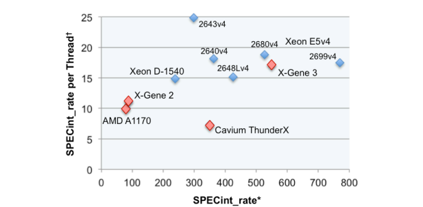 Производительность Applied Micro/MACOM X-Gene 3 в сравнении с другими CPU. Диаграмма AnandTech
