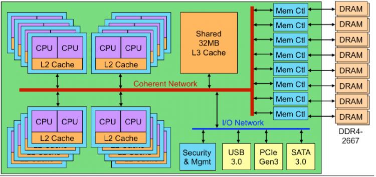Блок диаграмма процессора X-Gene 3: 32 ядра общего назначения, 32 Мбайт кеша третьего уровня, восемь каналов DDR4-2667, 42 линии PCI Express 3.0, поддержка Serial ATA 3.0 и USB 3.0